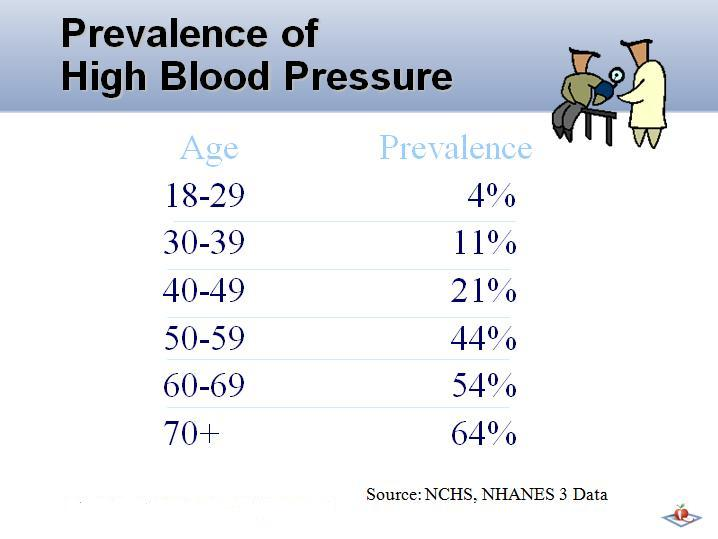 prevalence of high blood pressure in north america